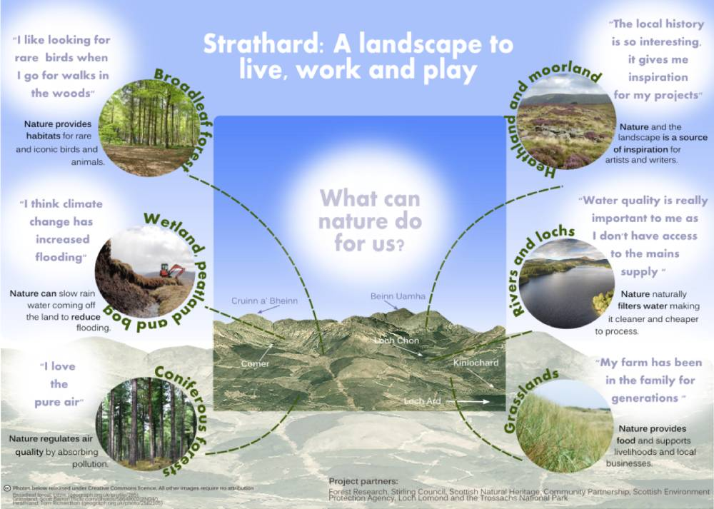 Strathard project graphic