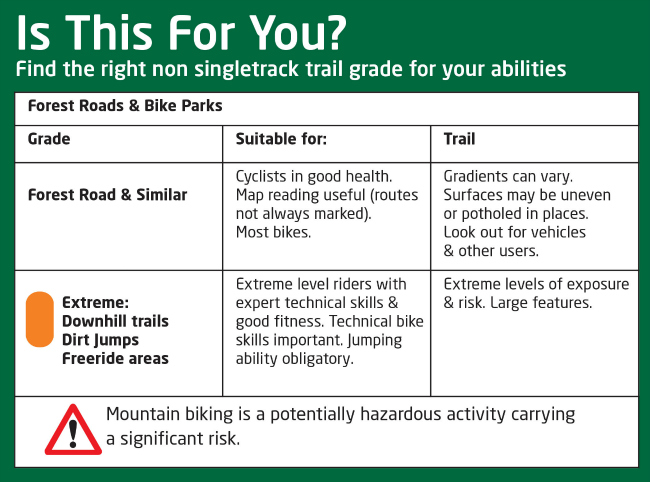 A graphic overview of the mountain biking trail grades non-single track signage